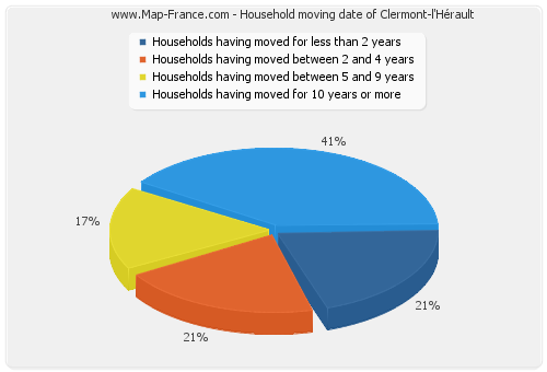 Household moving date of Clermont-l'Hérault