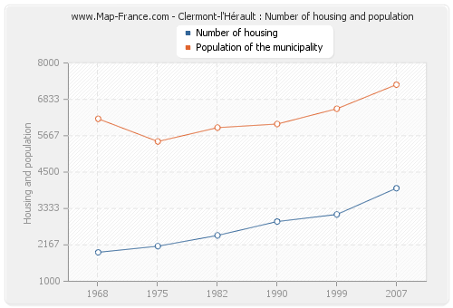 Clermont-l'Hérault : Number of housing and population