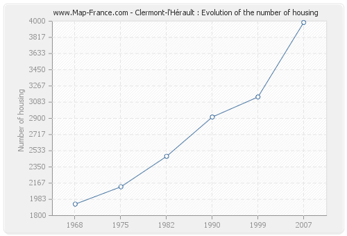 Clermont-l'Hérault : Evolution of the number of housing