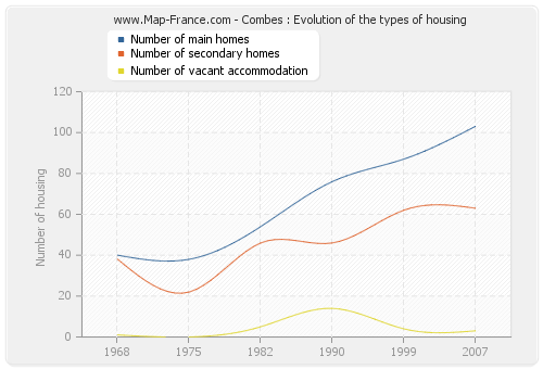 Combes : Evolution of the types of housing