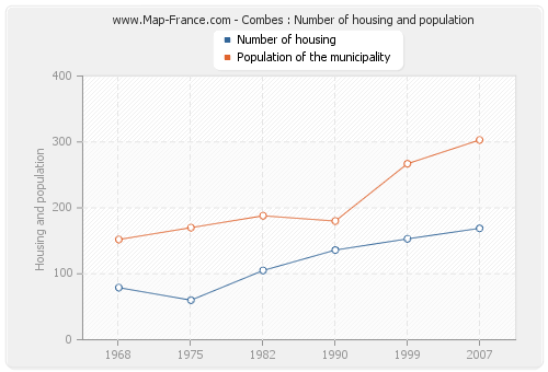 Combes : Number of housing and population