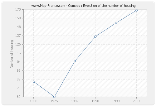 Combes : Evolution of the number of housing