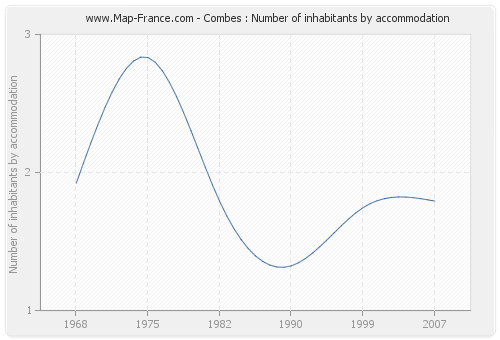 Combes : Number of inhabitants by accommodation