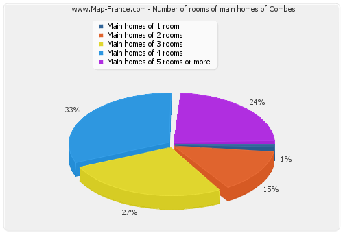 Number of rooms of main homes of Combes