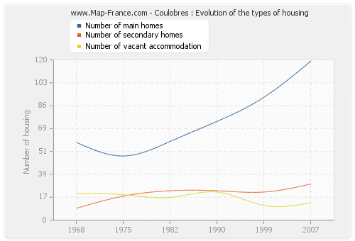 Coulobres : Evolution of the types of housing