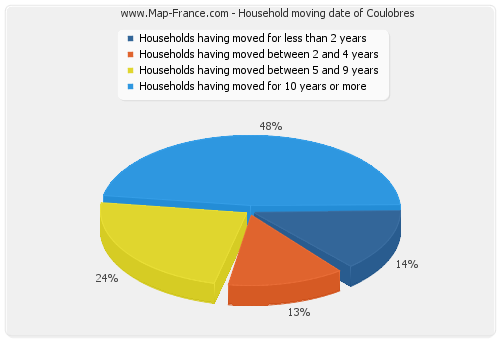 Household moving date of Coulobres
