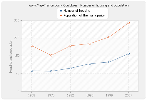 Coulobres : Number of housing and population