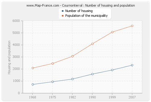 Cournonterral : Number of housing and population
