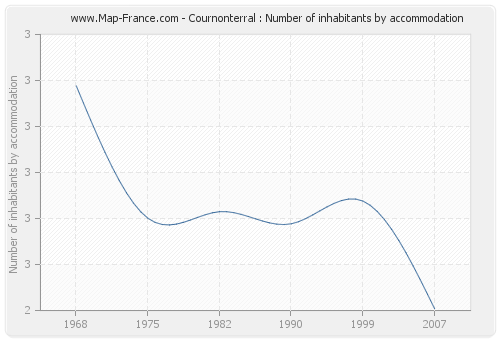 Cournonterral : Number of inhabitants by accommodation