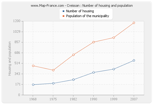 Creissan : Number of housing and population