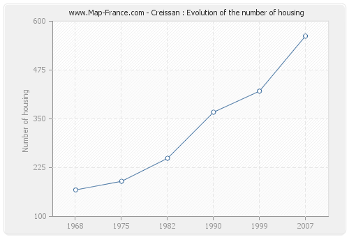 Creissan : Evolution of the number of housing