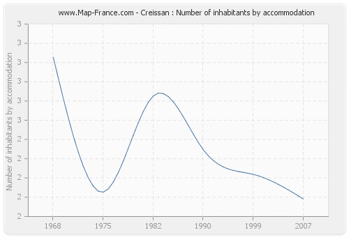 Creissan : Number of inhabitants by accommodation