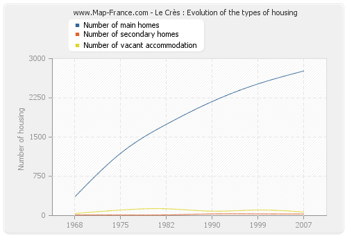 Le Crès : Evolution of the types of housing