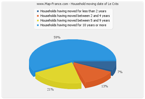 Household moving date of Le Crès