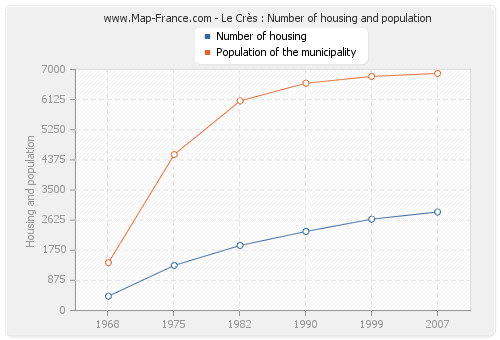 Le Crès : Number of housing and population