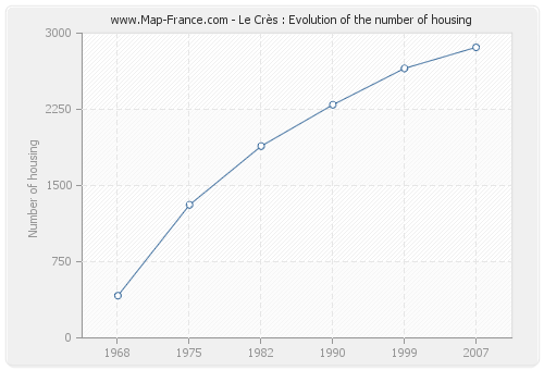 Le Crès : Evolution of the number of housing