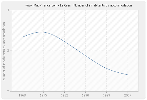 Le Crès : Number of inhabitants by accommodation
