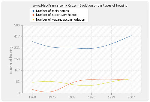 Cruzy : Evolution of the types of housing