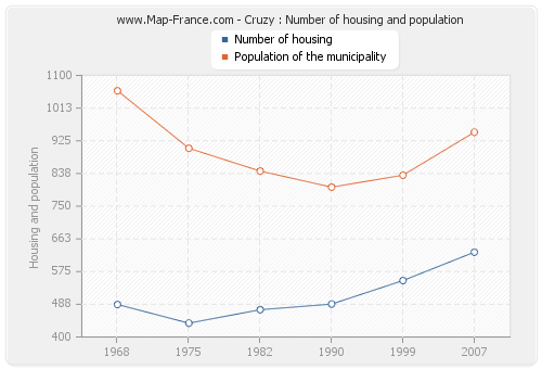Cruzy : Number of housing and population