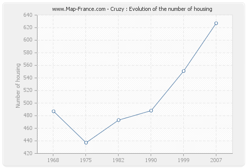 Cruzy : Evolution of the number of housing