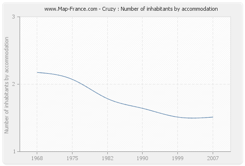 Cruzy : Number of inhabitants by accommodation