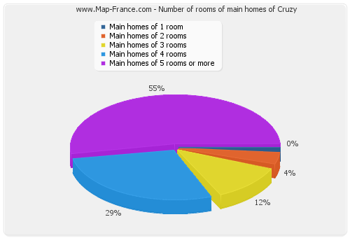 Number of rooms of main homes of Cruzy