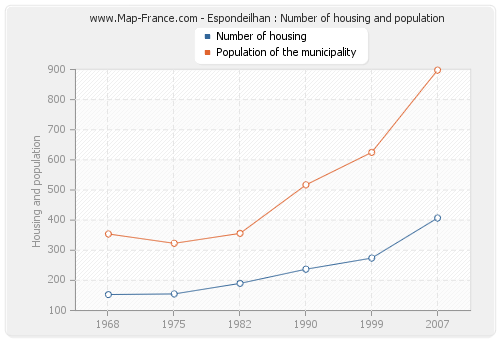 Espondeilhan : Number of housing and population