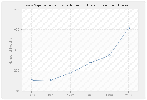 Espondeilhan : Evolution of the number of housing