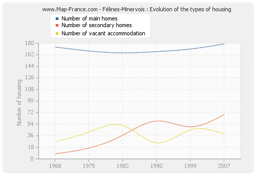 Félines-Minervois : Evolution of the types of housing