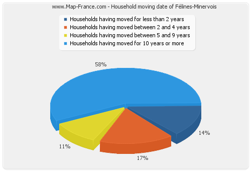 Household moving date of Félines-Minervois