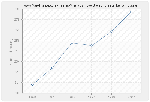 Félines-Minervois : Evolution of the number of housing