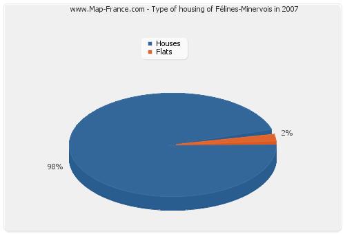 Type of housing of Félines-Minervois in 2007
