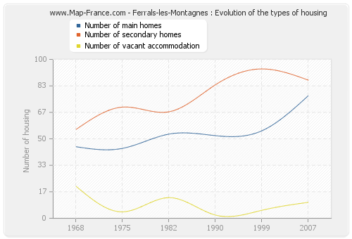 Ferrals-les-Montagnes : Evolution of the types of housing