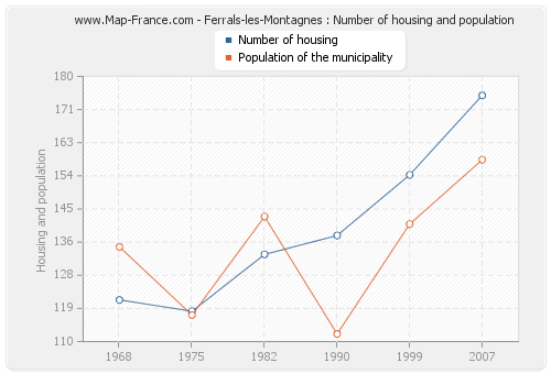 Ferrals-les-Montagnes : Number of housing and population