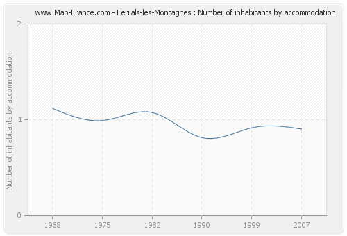 Ferrals-les-Montagnes : Number of inhabitants by accommodation