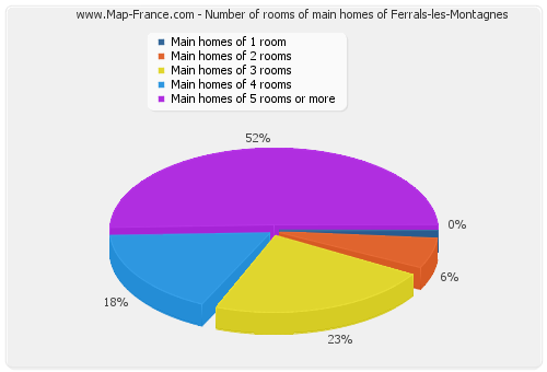 Number of rooms of main homes of Ferrals-les-Montagnes