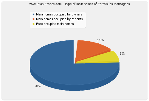Type of main homes of Ferrals-les-Montagnes