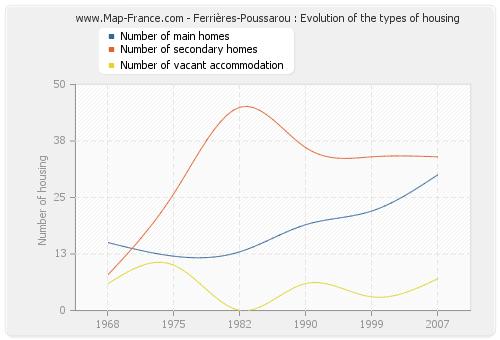 Ferrières-Poussarou : Evolution of the types of housing