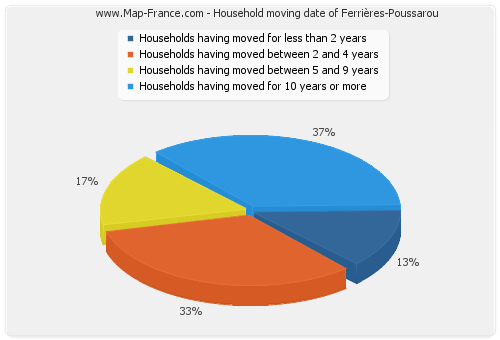 Household moving date of Ferrières-Poussarou
