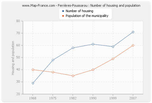 Ferrières-Poussarou : Number of housing and population