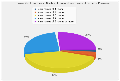 Number of rooms of main homes of Ferrières-Poussarou