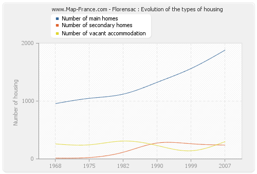 Florensac : Evolution of the types of housing