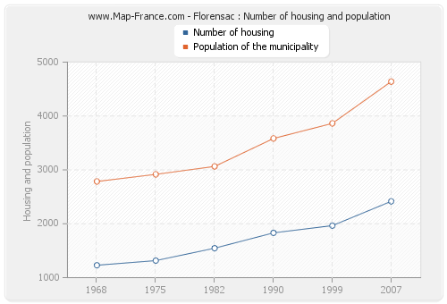 Florensac : Number of housing and population