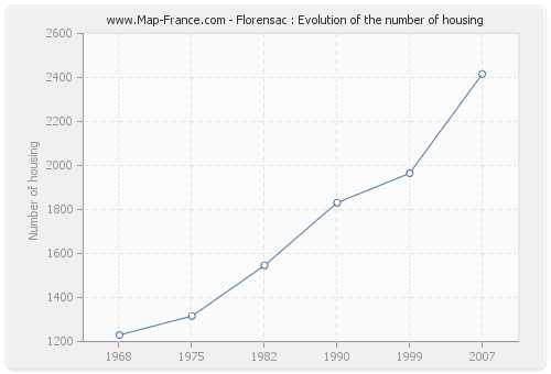 Florensac : Evolution of the number of housing