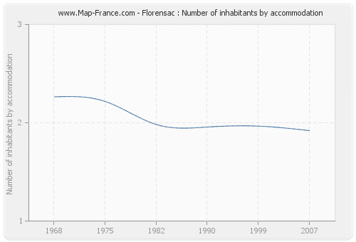 Florensac : Number of inhabitants by accommodation