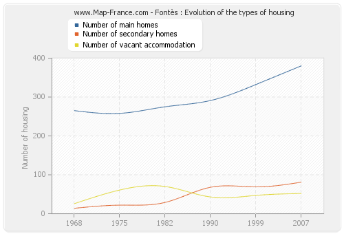 Fontès : Evolution of the types of housing