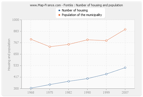 Fontès : Number of housing and population