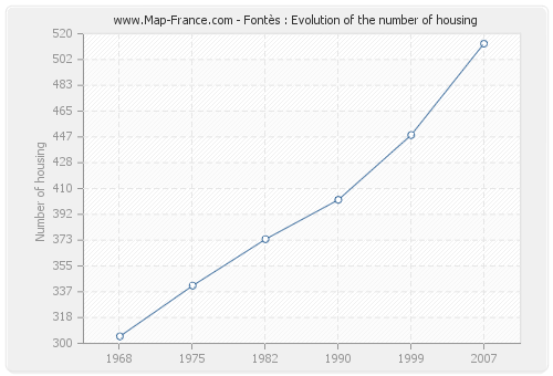 Fontès : Evolution of the number of housing