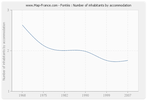 Fontès : Number of inhabitants by accommodation