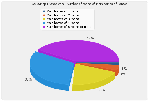 Number of rooms of main homes of Fontès